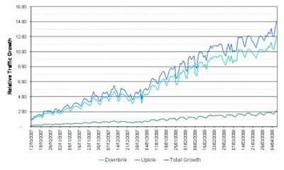 3-mobile-data-growth-usb-broadband.jpg