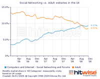 Social_networks_overtake_porn_sites.png