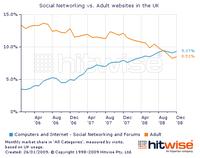 Social_networks_overtake_porn_sites.png