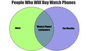 lg-watch-venn-diagram.jpg