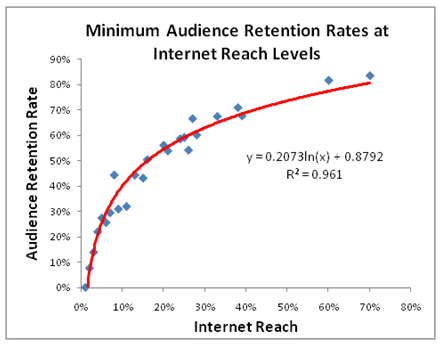 social_audience_retention.png