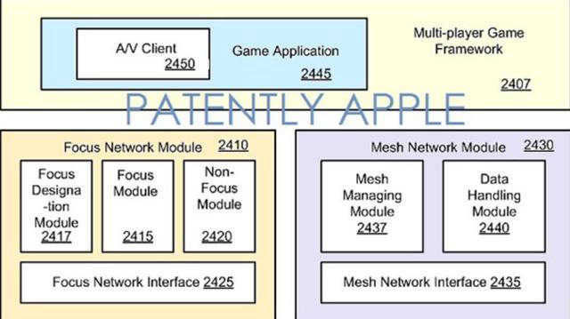 apple-multiplayer-gaming-patent.jpg