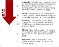 greenpeace-environment-scores.jpg