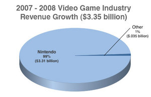 nintendo-growth-claims.jpg