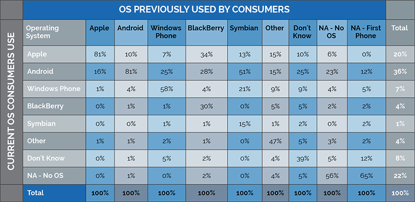 How brand loyal are users to iPhone and Android?